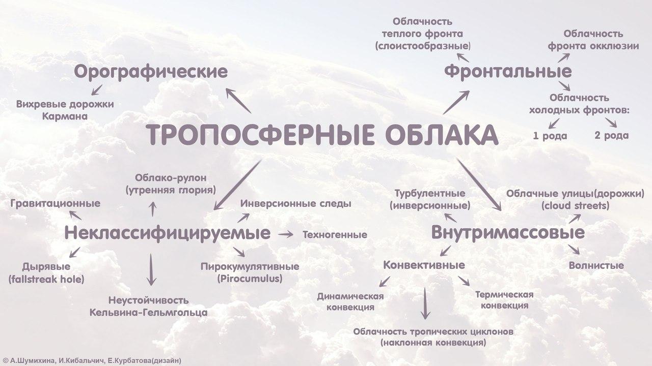 типология облаков